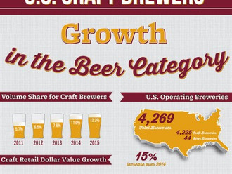 Small & Independent Brewers Continue to Grow Double Digits
