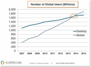 Mobile-stats-vs-desktop-users-global-550x405.png