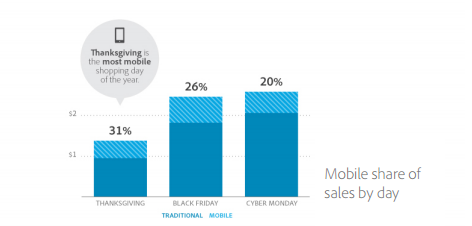 Mobile Sales Up.PNG
