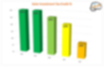 Solar ITC Chart.png