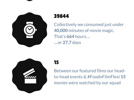 FoodnFilm: Year One in numbers