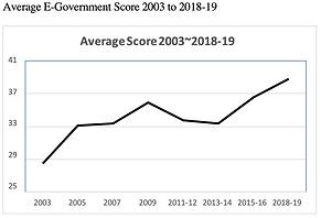 Average E-Government Score 2003 to 2018-19