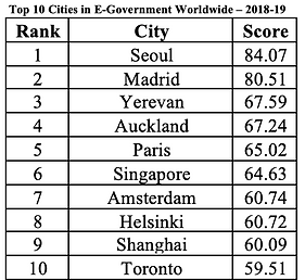 Top 10 Cities in E-Government Worldwide 2018-19