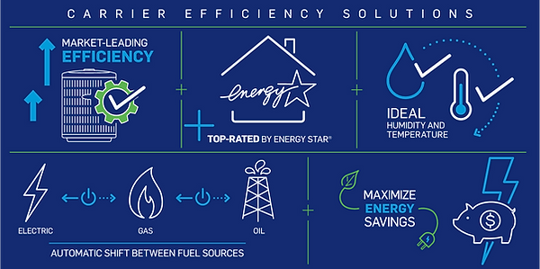 carrier-efficiency-solutions-infographic