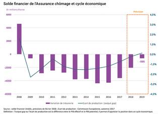 Assurance-chômage, les discrètes manœuvres financières derrière la réforme