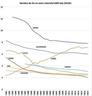 Le désastreux plongeon des capacités hospitalières depuis les années 1980