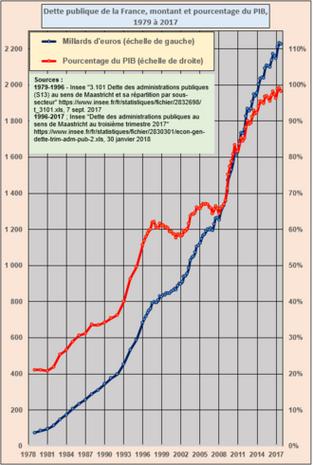La dette publique en France : brève histoire d'un asservissement volontaire