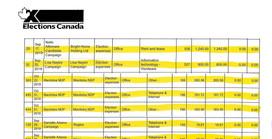 Manitoba Liberals Seek Elections Manitoba Investigation into NDP Financial Transfer