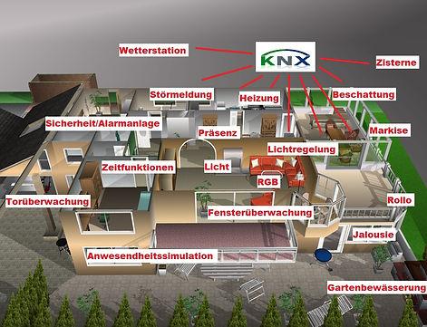 Elektriker, Elektrik, Elektrotechnik, Elektroinstallation,Mobotix,KNX,KNX Planung KNX Aufbau KNX Systemintegrator 3D Grundriss, Grundrissdarstellung, Visualsierunge, Visualsierungen, Eisbaer, KNX, Busbaer, Elektriker , Baustromverteiler, Mietpark  Elektrotechnik, Elektroinstallation,KNX,KNX-NIMA-Systems,KNX Systemintegrator