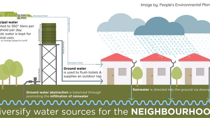 An alternative urban water strategy?