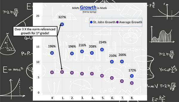 2021 St. John Math MAPs Growth.jpg
