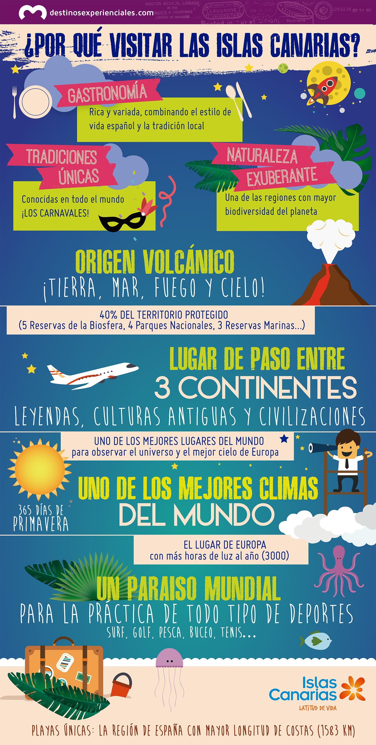 Infografía Islas Canarias