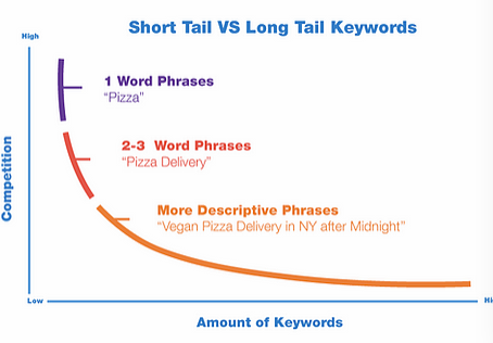Wix SEO tips and tricks: Long tail keywords and why they are important in improving your SEO