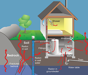 Should I test for radon?