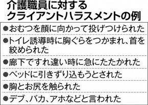性的行為求められたことも 利用者のセクハラ、暴力…介護職員51%経験 北海道が初の実態調査