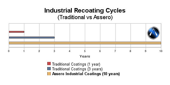 Assero Industrial Coatings Comparison chart