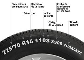 ¿Sabes leer tu neumático?