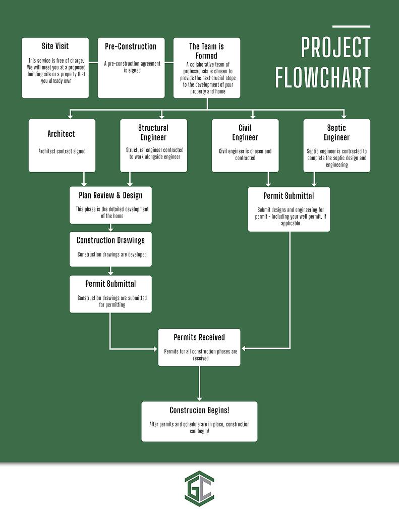 Glengarry Custom Home Project Flowchart