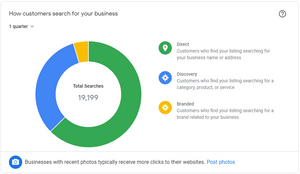 Google My Business listings: how customers find your listing thorugh Google Search