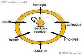 360-degree Feedback Assessment