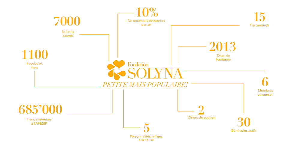Fondation Solyna