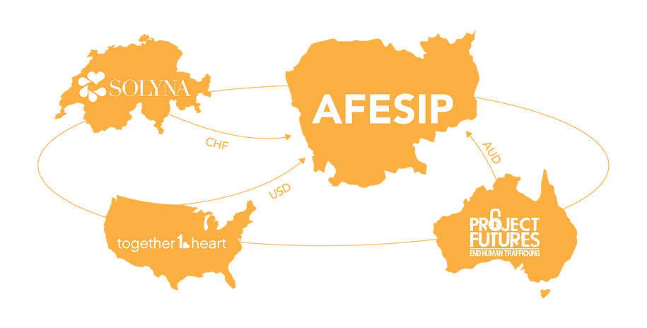 aefsip, together one heart, project futures
