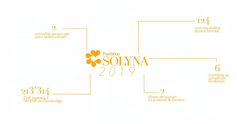 Chiffres Solyna 2019