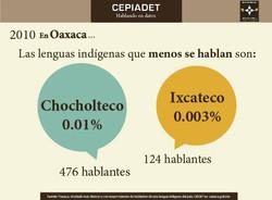 Las_lenguas_indígenas_que_menos_se_hablan_en_Oaxaca