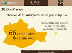 Situación_de_los_intérpretes_de_lenguas_indígenas_en_Oaxaca