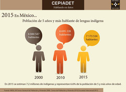 Población_de_5_años_y_más_hablante_de_lengua_indígena_en_México
