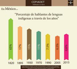 Porcentaje_de_hablantes_de_lenguas_indígenas_a_través_de_los_años