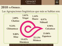 Lenguas en Oaxaca