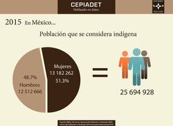 Población_que_se_considere_indígena_en_México