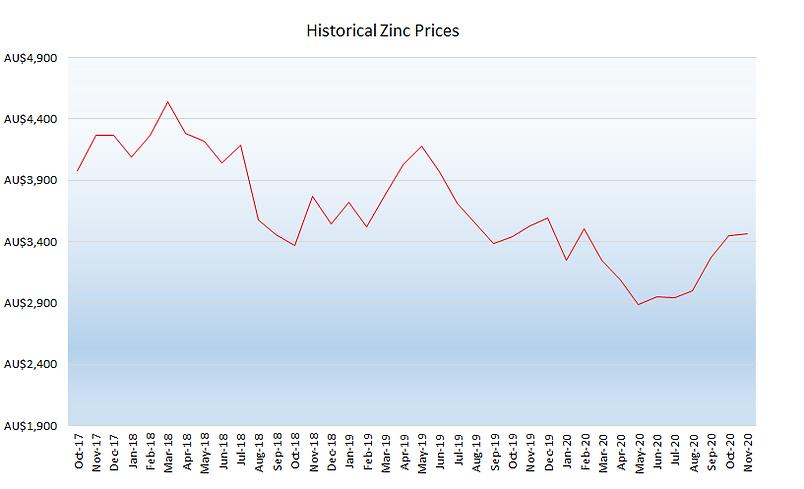 12_December 2020 Zinc Graph.png
