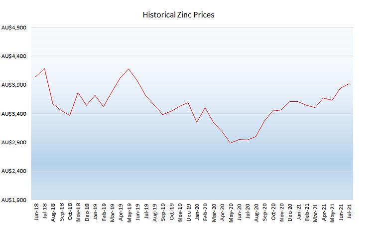 08_August 2021 Zinc Graph.png