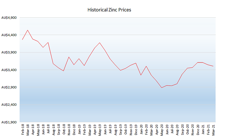 04_April 2021 Zinc Graph.png