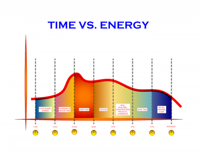 Time and Energy...