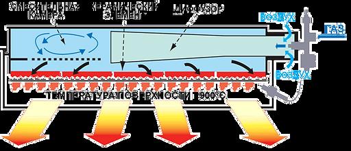 устройство газового керамического обогревателя
