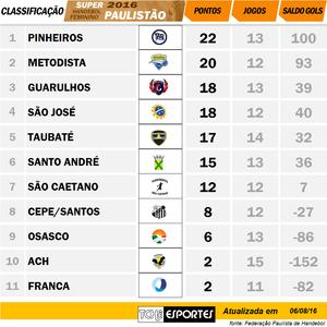 Tabela de classificação Super Paulistão Feminino de Handebol. (arte Tchê Esportes)