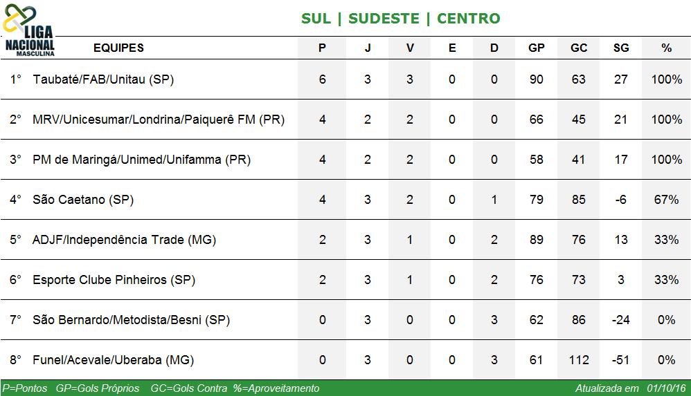 Classificação Sul/Sudeste/Centro - Liga Masculina