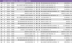 Tabela de jogos Conferência Sul/Sudeste/Centro
