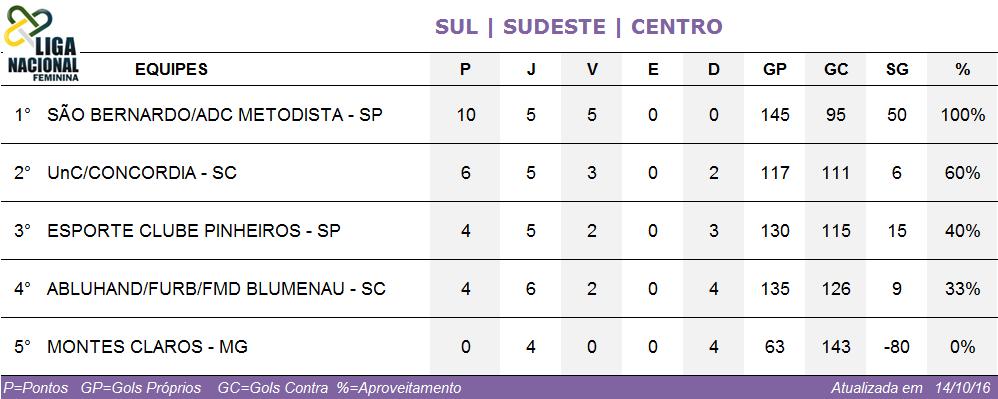 Tabela de Classificação Conferência Sul/Sudeste/Centro