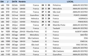 Jogos do Franca. (Fonte: FPHb)