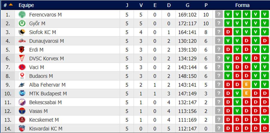 Classificação Liga Húngara de Handebol. (fonte: www.resultados.com)