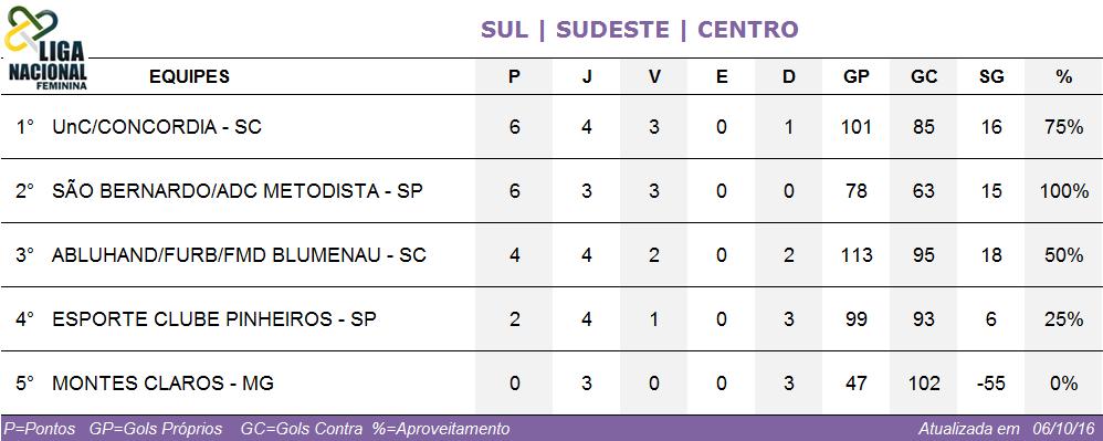 Classificação Sul/Sudeste/Centro - Liga Feminina