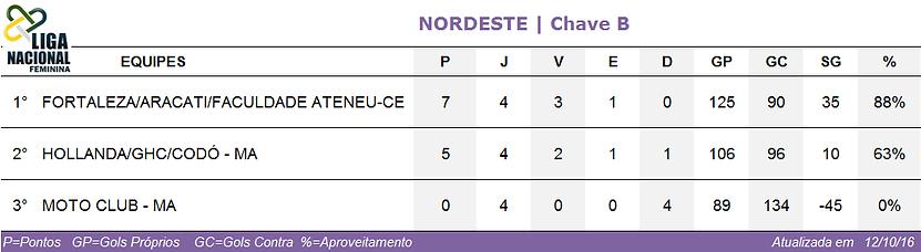 Classificação Nordeste/Chave B feminina 2016