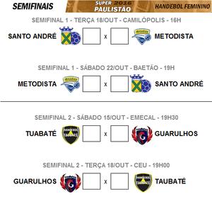 Semifinais Super Paulistão Feminino. (arte TchêEsportes)