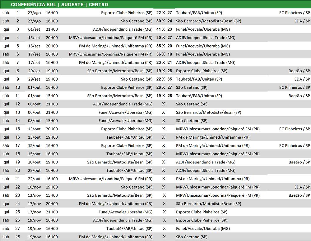 Tabela de jogos Conferência Sul, Sudeste, Centro