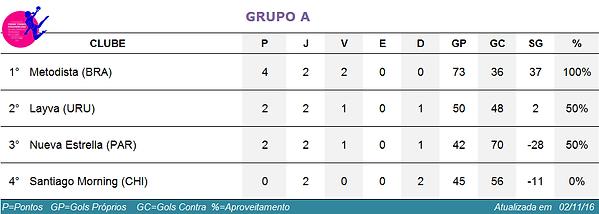 classificação grupo A Pan Feminino de Clubes