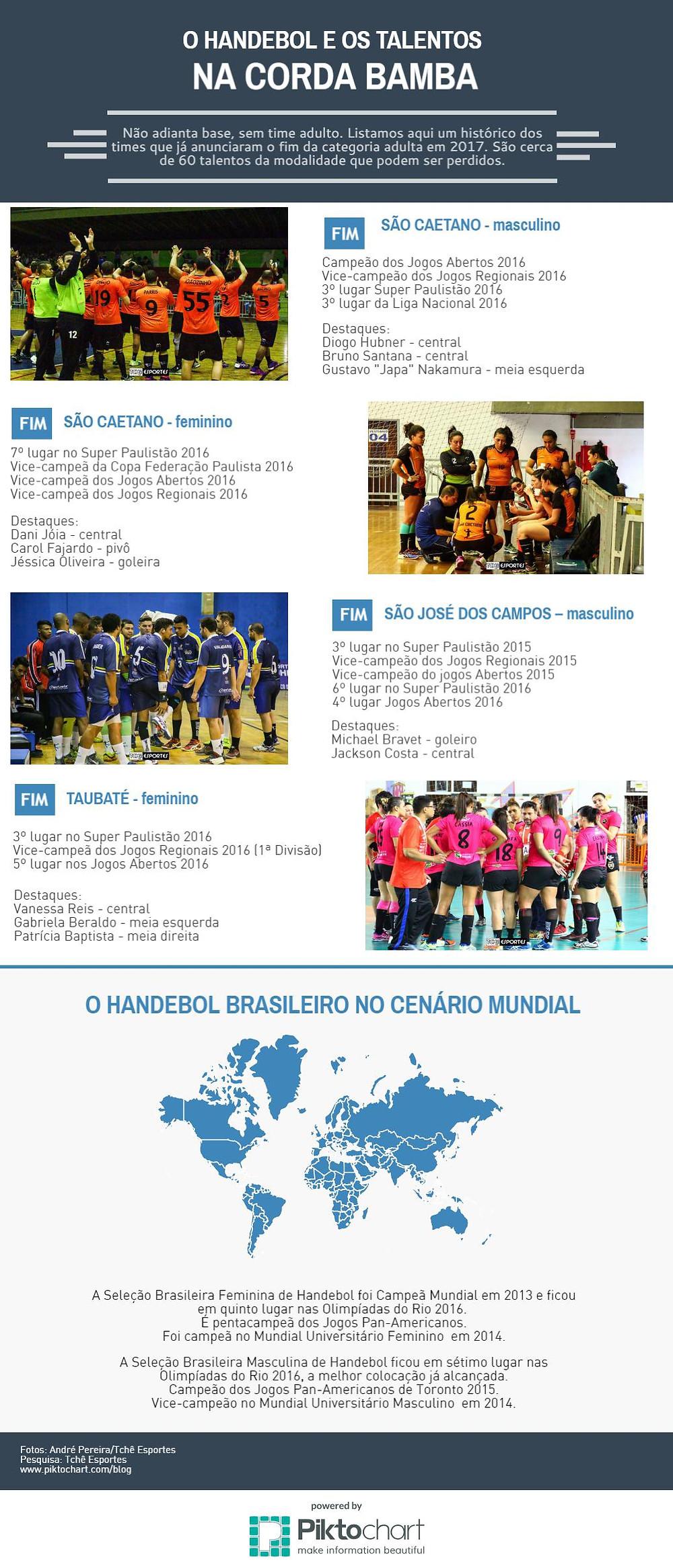 Infográfico (arte Tchê Esportes)
